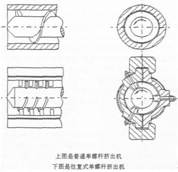 下图是普通单螺杆挤出机同往复式单螺杆挤出机结构比较