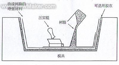 图2 手糊成型示意图-纤维增强环氧树脂复合材料成型工艺及应用