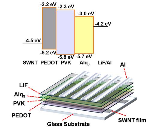 他们提出了一种三明治碳纳米管薄膜结构(图1)