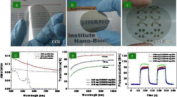 石墨烯-半导体量子点复合体系薄膜制备及光电性能