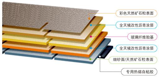 玻纤增强沥青瓦的层次结构