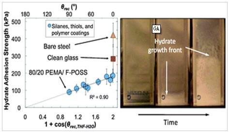 甲醇分子空间结构模型