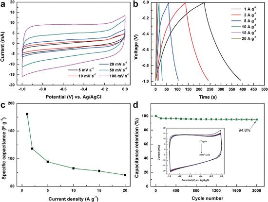 石墨烯交联构筑静电纺碳纳米纤维气凝胶