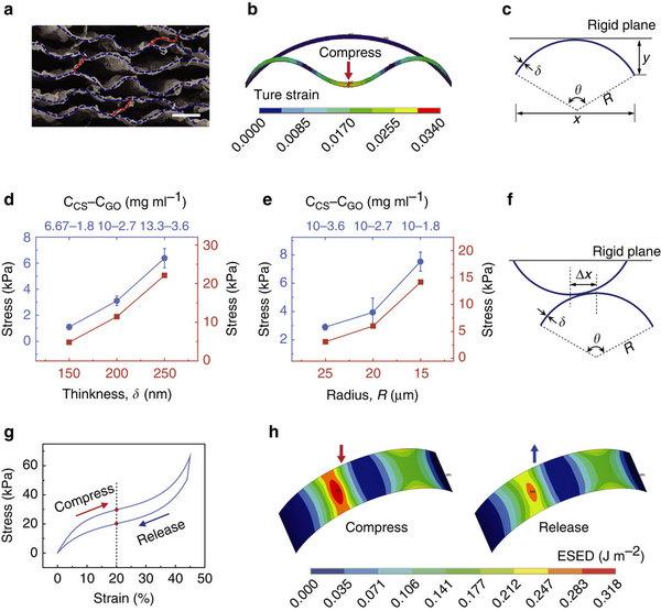 图2,材料的机械性能分析及理论模拟