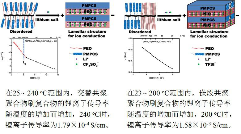 固态聚电解质结构与离子传导率关系