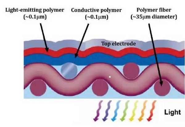 csem展示利用新织物结构打造的大面积柔性oled