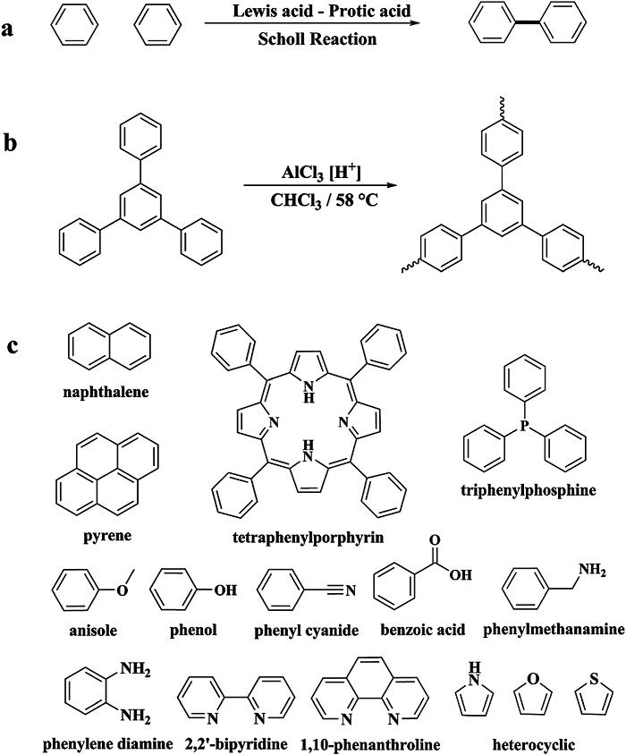 超交联聚合物(HCP)是一系列永久微孔聚合物材料,最初由Davankov发现,现已获得越来越高的关注。 近年来,HCPs凭借其显著的优点快速发展,例如多样化的合成方法、易官能化、高表面积、低成本试剂和安全的操作条件等等。合理选择单体、适当长度的交联剂和优化的反应条件可以制备具有可调整性多孔拓扑的聚合物骨架。而在后期引入其他的化学官能团,可导致其性能进一步增强,从而应用于特定场合。这些方法的出现促使研究人员构建定制微观形态和功能明确的多孔聚合物网络。 最近,华