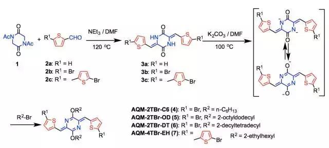 结合了扩展变形后的对醌二甲烷(p-QM)单元的醌式结构吸引了大量科学家的兴趣,被广泛用来构筑功能性的有机光电和磁性材料。然而,p-QM单元的双自由基特性导致了高反应活性,所以不能直接把p-QM用作结构单元引入聚合物主链内。一般的解决办法是对其单元结构进行扩展变形从而稳定其反应活性,一种是把p-QM并在扩展的共轭体系(比如噻吩)上,另外一种是在p-QM上引入强吸电子基团。然而,怎样通过不对p-QM单元结构进行扩展,从而直接使用非扩展的醌式结构作为结构单元引入聚合物主链中,一直亟待解决