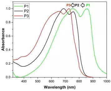(b) 本文中稳定的 p-aqm的结构示意图, (c) 窄带隙聚合物的醌式结构
