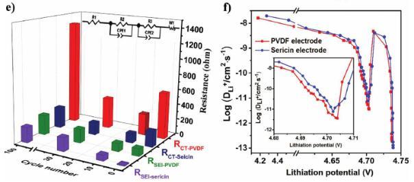 发现丝胶蛋白作为粘结剂的锂离子电池表现出了比pvdf更好的电化学性能
