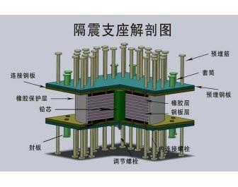 减轻上部结构所受到的惯性地震作用,有效降低地震引起的结构加速度