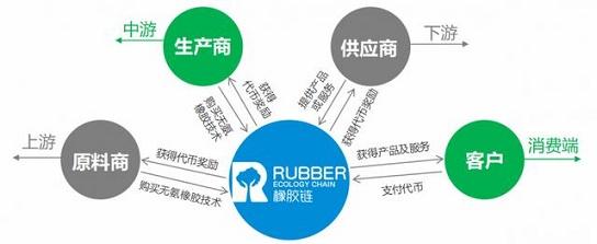 橡胶链助力传统橡胶产业进行第四次产业升级