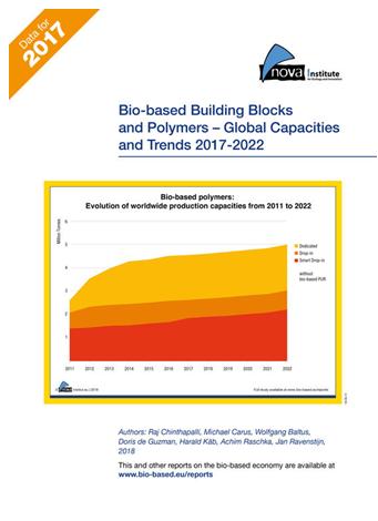 全球生物基聚合物的生产能力依旧强劲