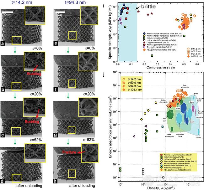(a-h)复合纳米点阵材料的原位电镜压缩实验
