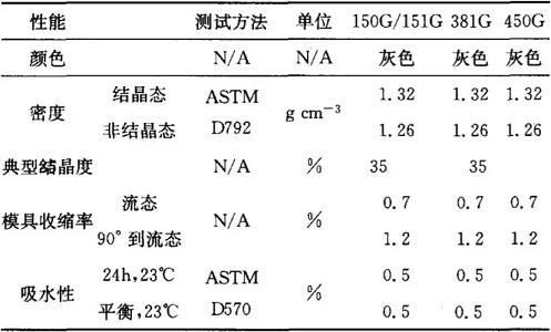 特种工程塑料聚醚醚酮应用进展