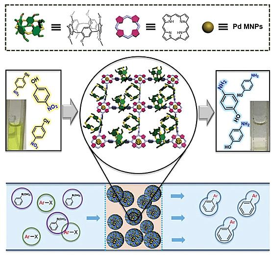 图2. 共轭大环聚合物的结构,催化示意图.图片来源:small