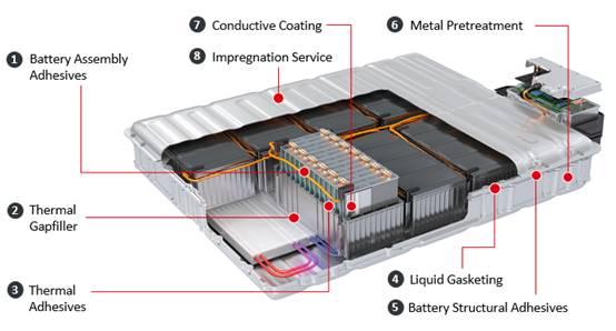 Henkel,凭借其广泛的技术组合和应用方案