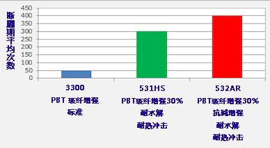 新型PBT树脂为汽车市场提供优良的抗碱应力
