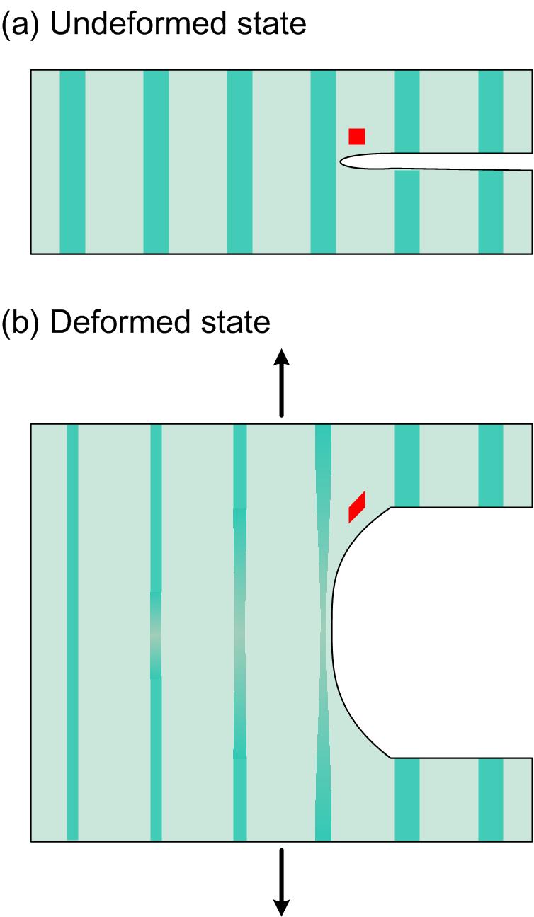 哈佛大学《Materials Today》:抗疲劳材料设计一般原则