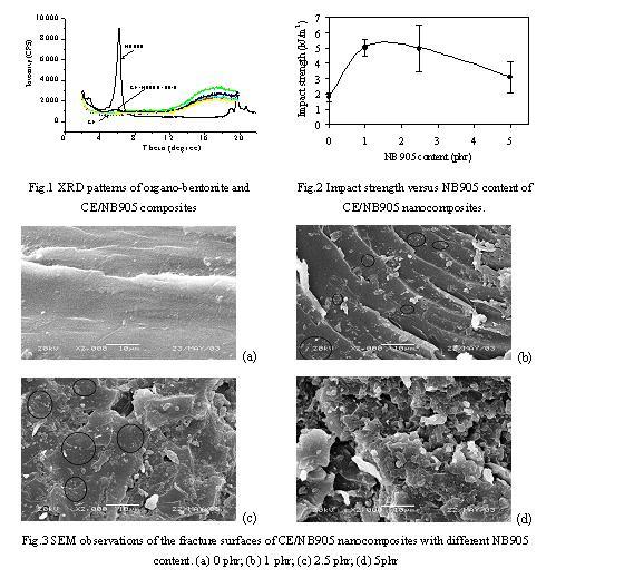 氰酸酯树脂/膨润土纳米复合材料的研究