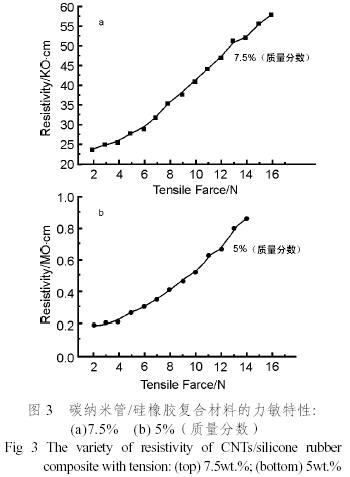 结构,外力引起的形变在微观上表现为橡胶高分子链段