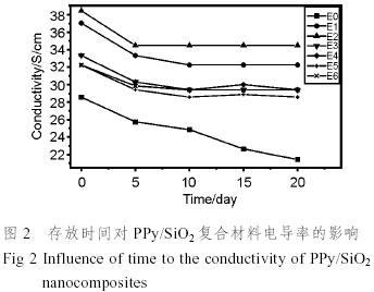 聚吡咯作为典型的导电高分子