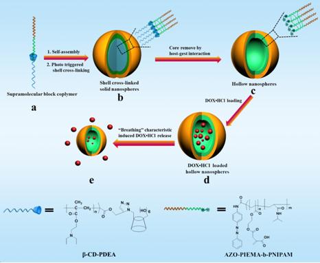 mtt实验表明载药纳米胶束在ph=6
