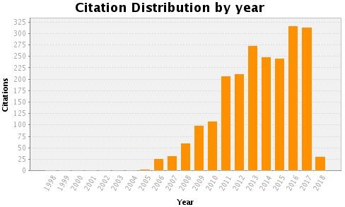 文章引用数2017年新增310余次——