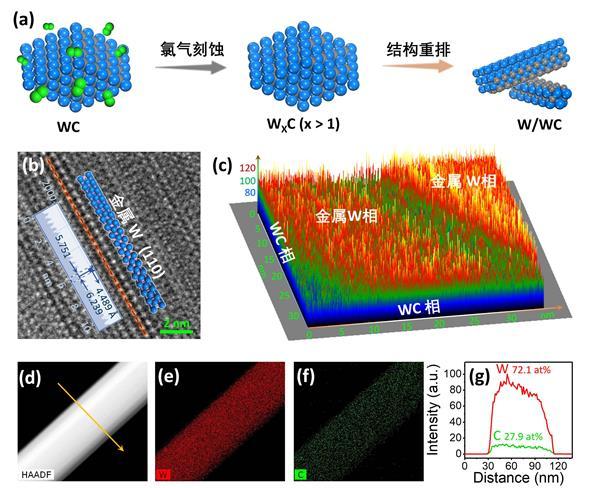 木士春教授研究组首次实现金属碳化