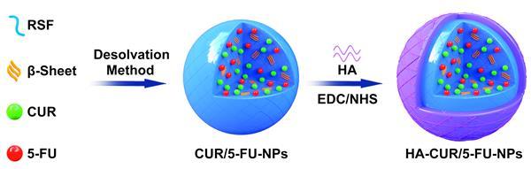 2020--Nanoscale刊登黄亚梅基于丝