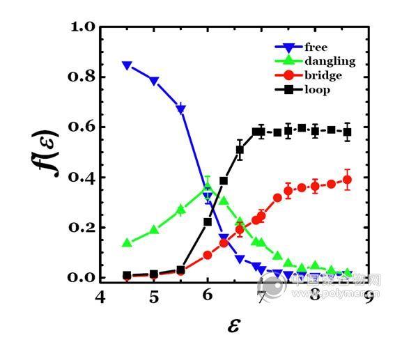 首次探讨了聚电解质凝胶化过程中的